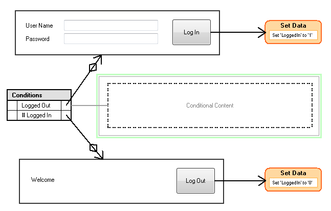 Conditional Panel - Login Example