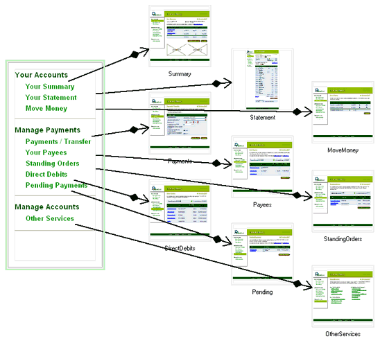 Visio Website Map: MS Visio - Model The Existing Website.
